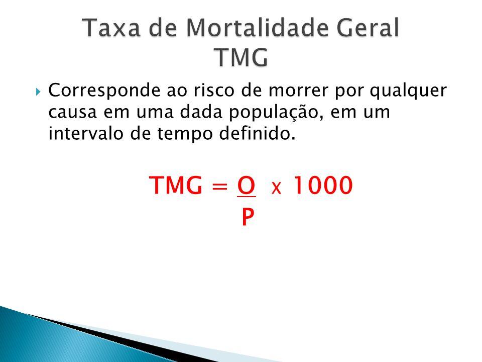 Taxa de Mortalidade Geral TMG