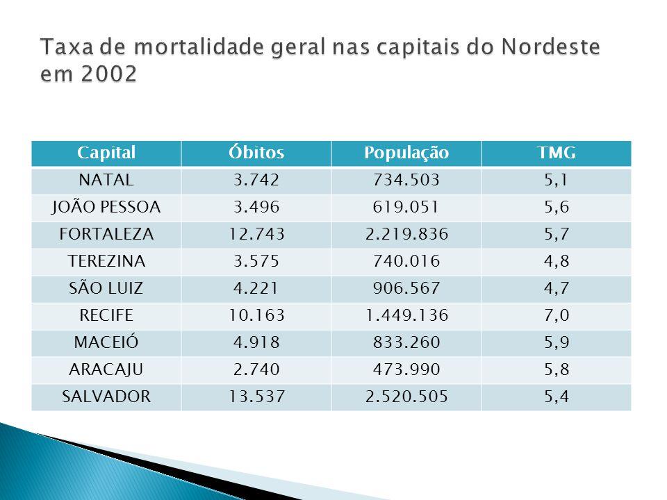 Taxa de mortalidade geral nas capitais do Nordeste em 2002