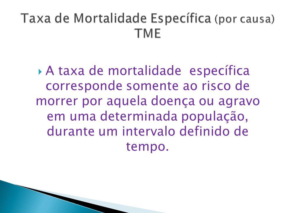 Taxa de Mortalidade Específica (por causa) TME
