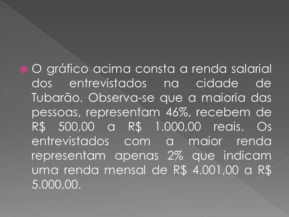 O gráfico acima consta a renda salarial dos entrevistados na cidade de Tubarão.