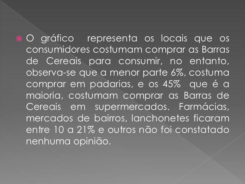 O gráfico representa os locais que os consumidores costumam comprar as Barras de Cereais para consumir, no entanto, observa-se que a menor parte 6%, costuma comprar em padarias, e os 45% que é a maioria, costumam comprar as Barras de Cereais em supermercados.