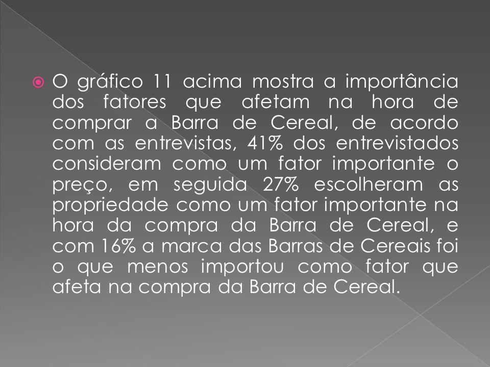 O gráfico 11 acima mostra a importância dos fatores que afetam na hora de comprar a Barra de Cereal, de acordo com as entrevistas, 41% dos entrevistados consideram como um fator importante o preço, em seguida 27% escolheram as propriedade como um fator importante na hora da compra da Barra de Cereal, e com 16% a marca das Barras de Cereais foi o que menos importou como fator que afeta na compra da Barra de Cereal.