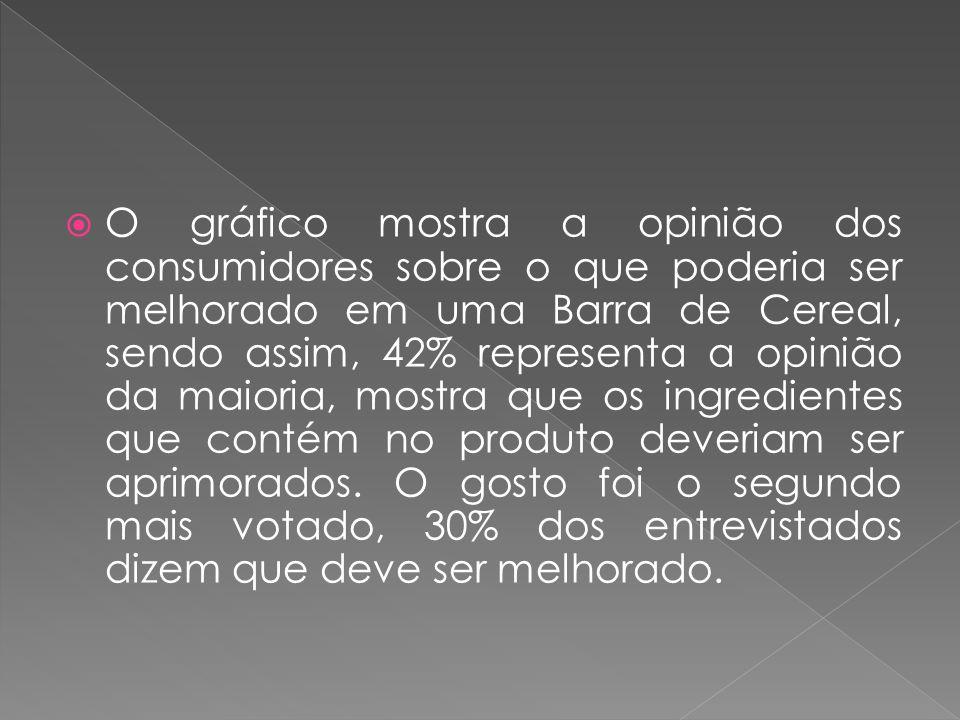 O gráfico mostra a opinião dos consumidores sobre o que poderia ser melhorado em uma Barra de Cereal, sendo assim, 42% representa a opinião da maioria, mostra que os ingredientes que contém no produto deveriam ser aprimorados.