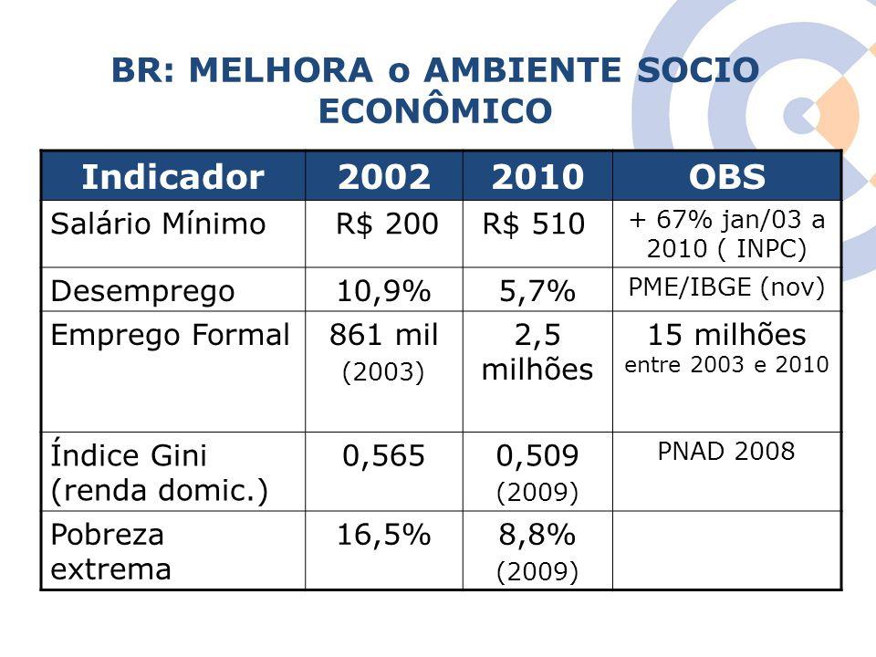 BR: MELHORA o AMBIENTE SOCIO ECONÔMICO