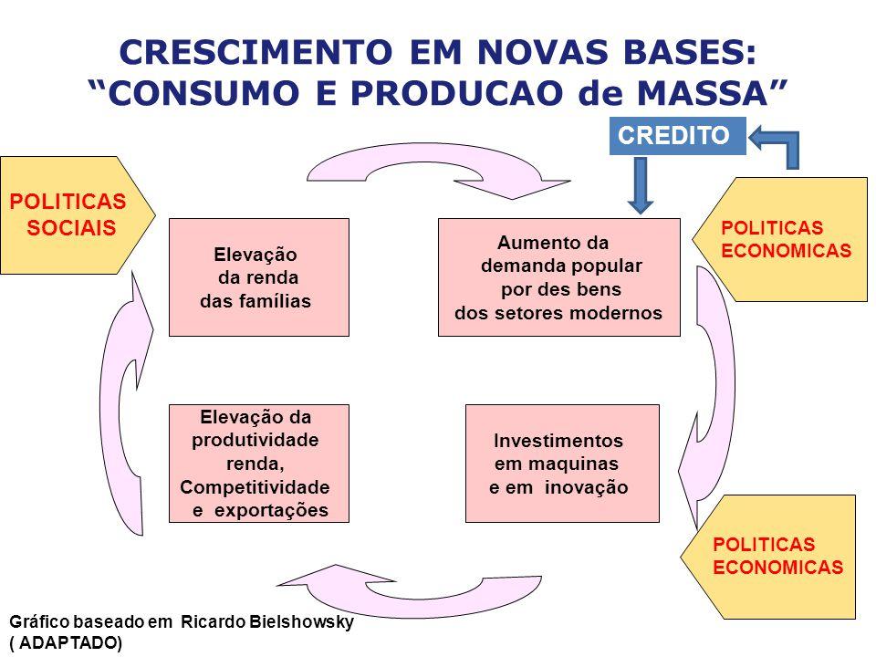 CRESCIMENTO EM NOVAS BASES: CONSUMO E PRODUCAO de MASSA