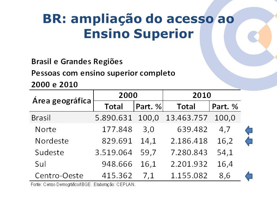 BR: ampliação do acesso ao Ensino Superior