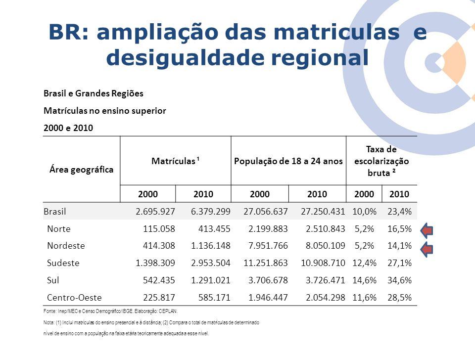 BR: ampliação das matriculas e desigualdade regional