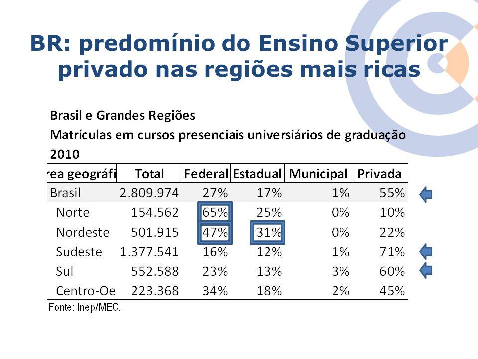 BR: predomínio do Ensino Superior privado nas regiões mais ricas