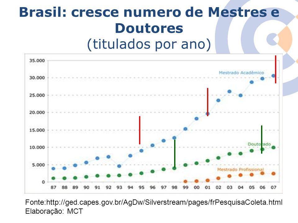 Brasil: cresce numero de Mestres e Doutores (titulados por ano)