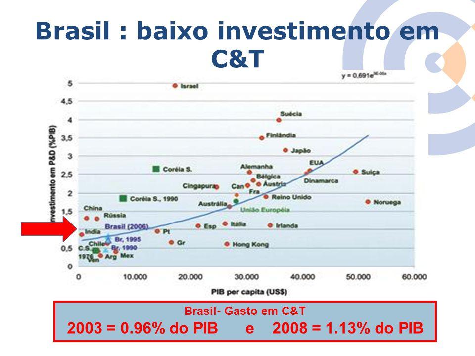 Brasil : baixo investimento em C&T