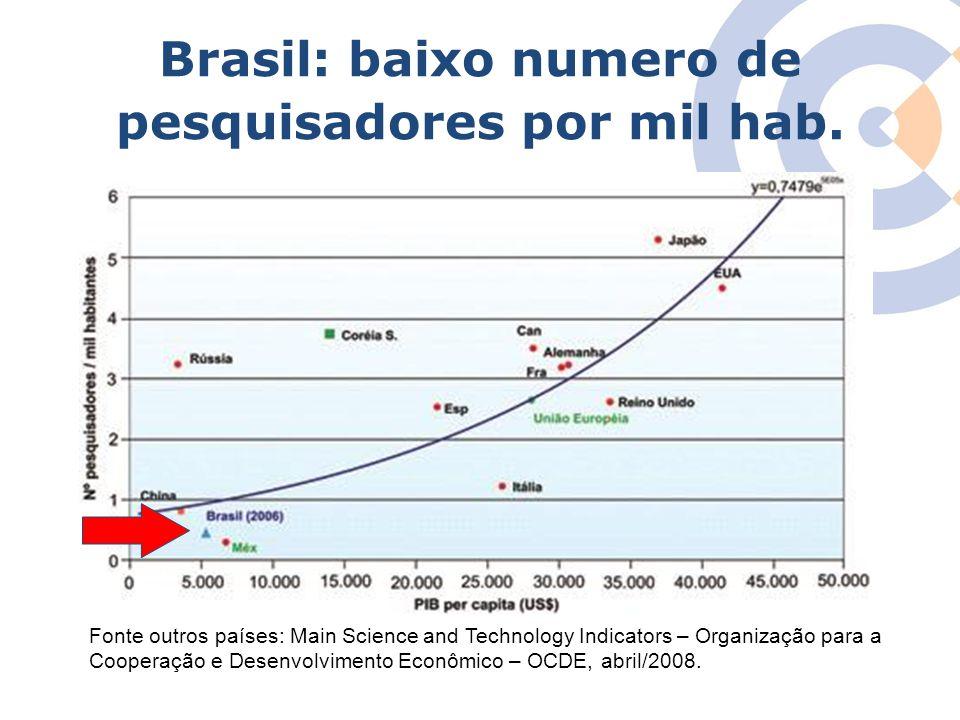 Brasil: baixo numero de pesquisadores por mil hab.
