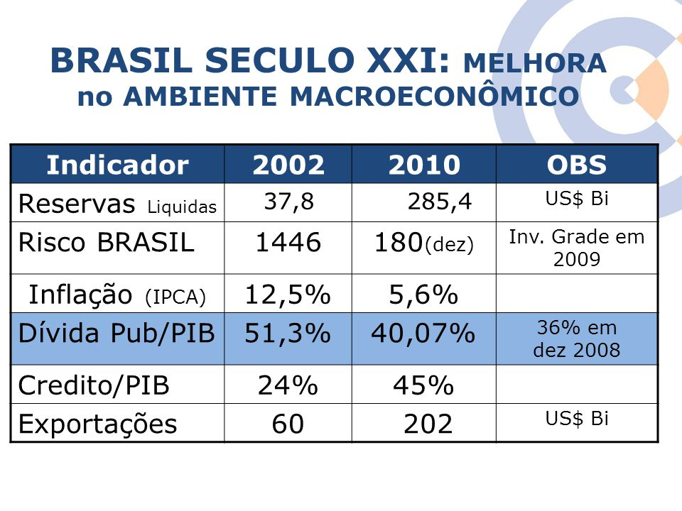 BRASIL SECULO XXI: MELHORA no AMBIENTE MACROECONÔMICO