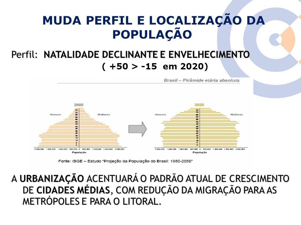 MUDA PERFIL E LOCALIZAÇÃO DA POPULAÇÃO