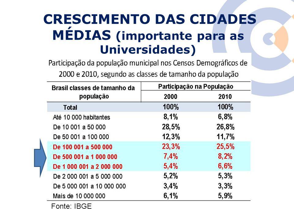 CRESCIMENTO DAS CIDADES MÉDIAS (importante para as Universidades)