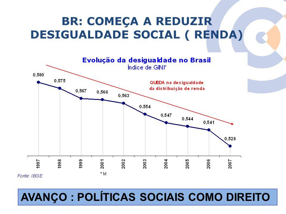 BR: COMEÇA A REDUZIR DESIGUALDADE SOCIAL ( RENDA)
