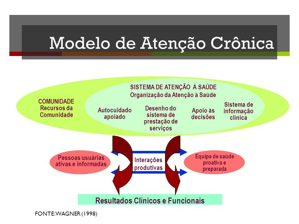 Modelo de Atenção Crônica