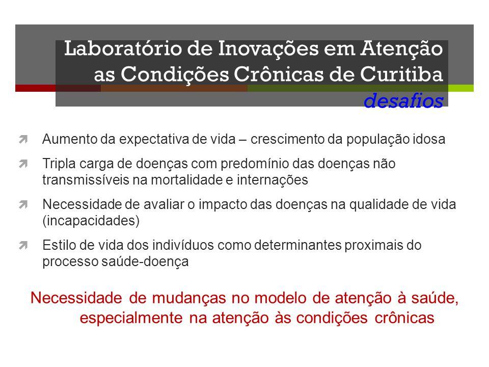 Laboratório de Inovações em Atenção as Condições Crônicas de Curitiba desafios