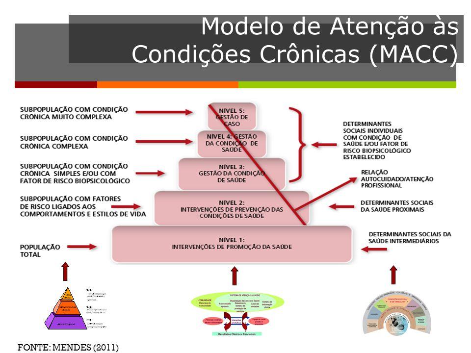 Modelo de Atenção às Condições Crônicas (MACC)