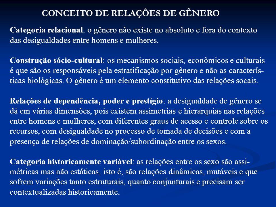 CONCEITO DE RELAÇÕES DE GÊNERO