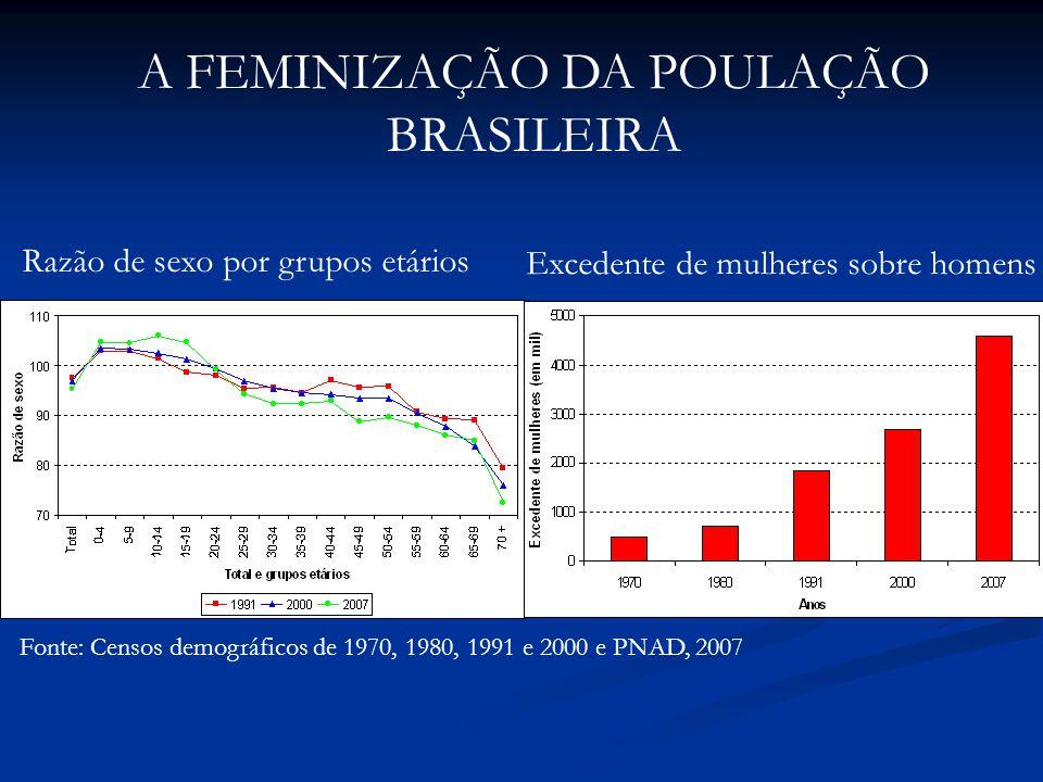 A FEMINIZAÇÃO DA POULAÇÃO BRASILEIRA