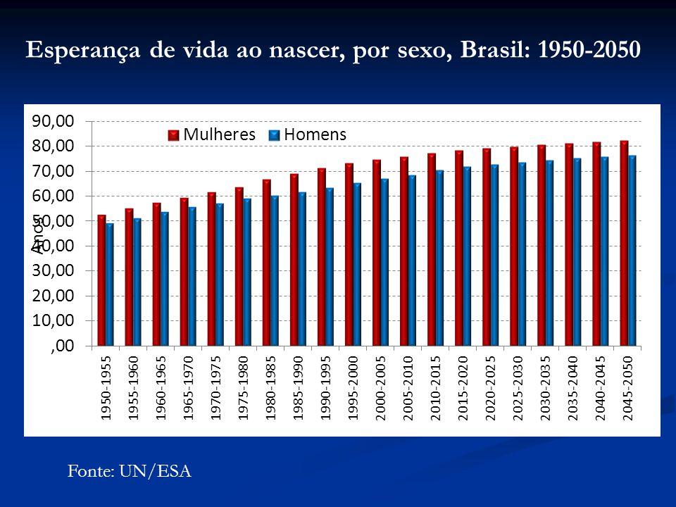 Esperança de vida ao nascer, por sexo, Brasil: 1950-2050