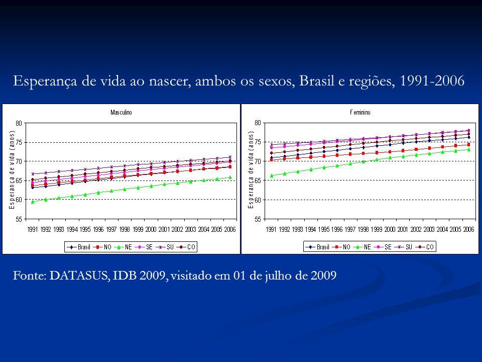 Esperança de vida ao nascer, ambos os sexos, Brasil e regiões, 1991-2006