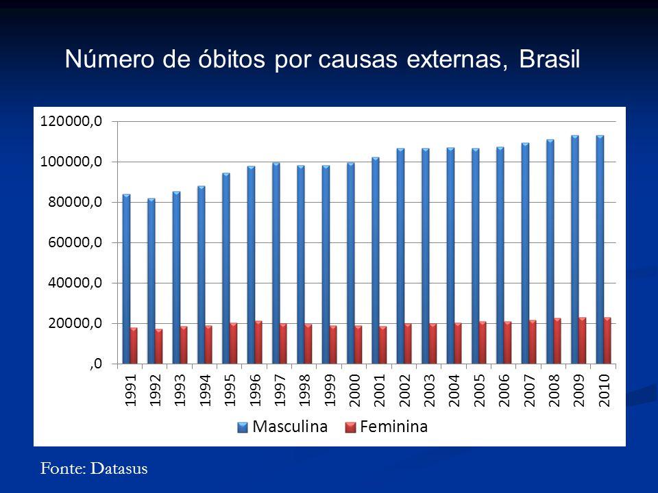 Número de óbitos por causas externas, Brasil