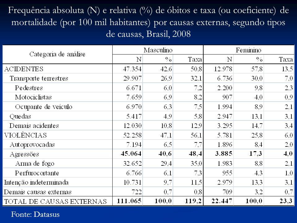 Frequência absoluta (N) e relativa (%) de óbitos e taxa (ou coeficiente) de mortalidade (por 100 mil habitantes) por causas externas, segundo tipos de causas, Brasil, 2008