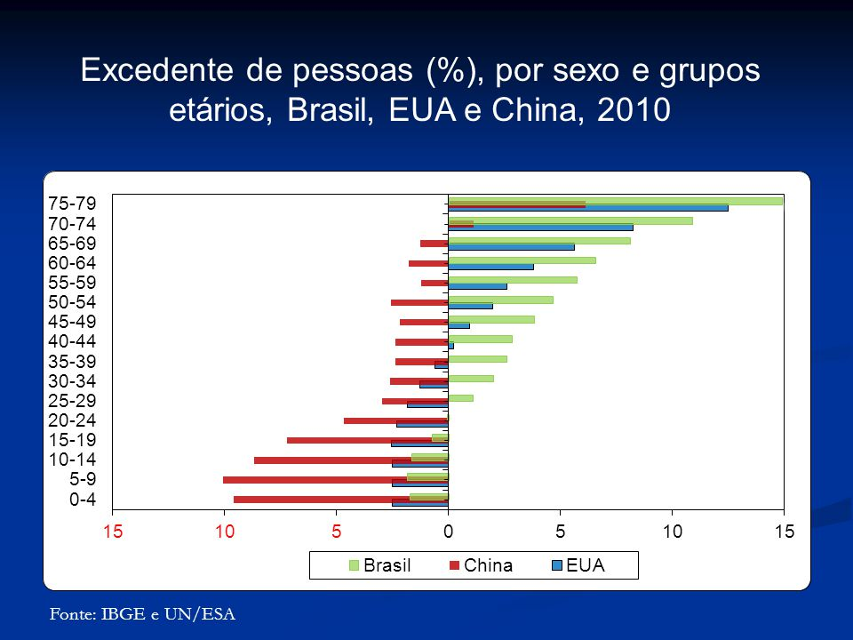 Excedente de pessoas (%), por sexo e grupos etários, Brasil, EUA e China, 2010