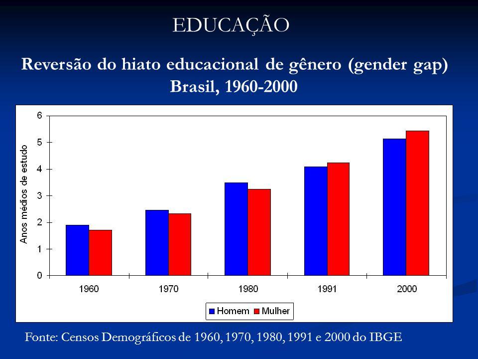 Reversão do hiato educacional de gênero (gender gap)