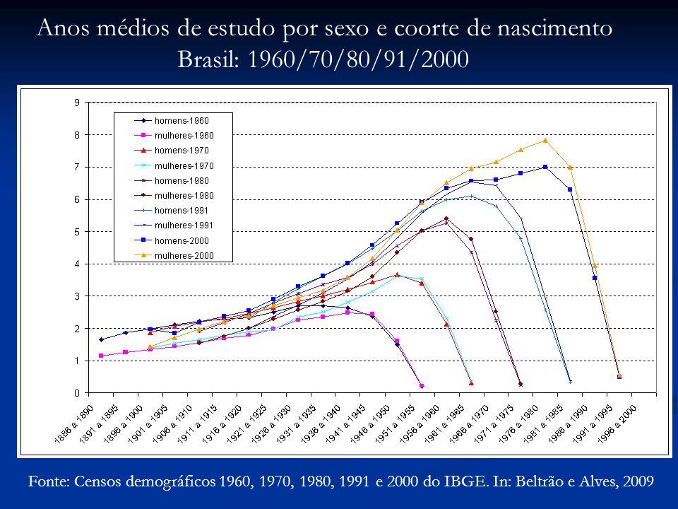 Anos médios de estudo por sexo e coorte de nascimento