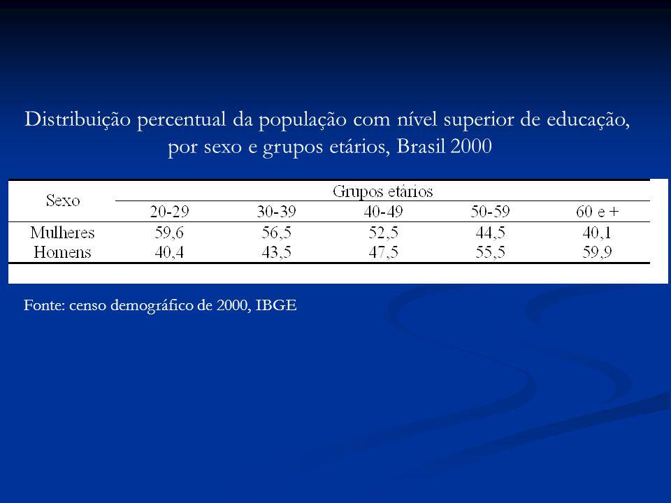 Distribuição percentual da população com nível superior de educação,