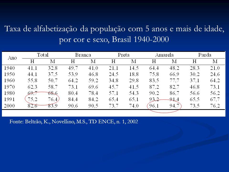Taxa de alfabetização da população com 5 anos e mais de idade,
