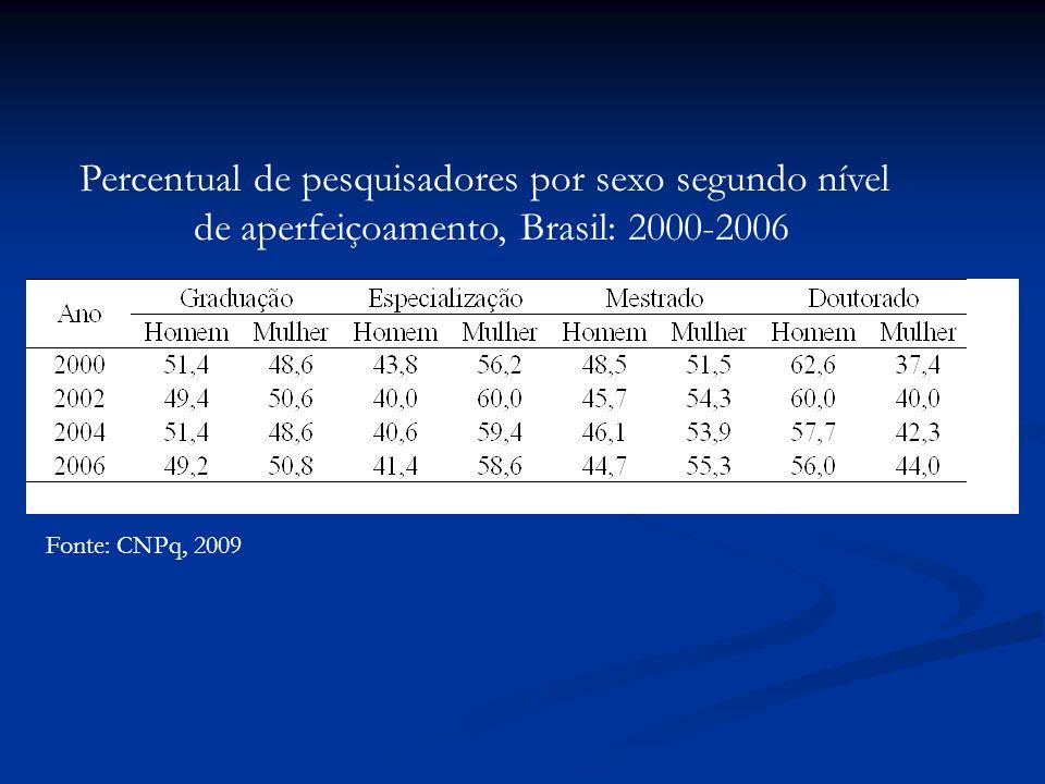 Percentual de pesquisadores por sexo segundo nível
