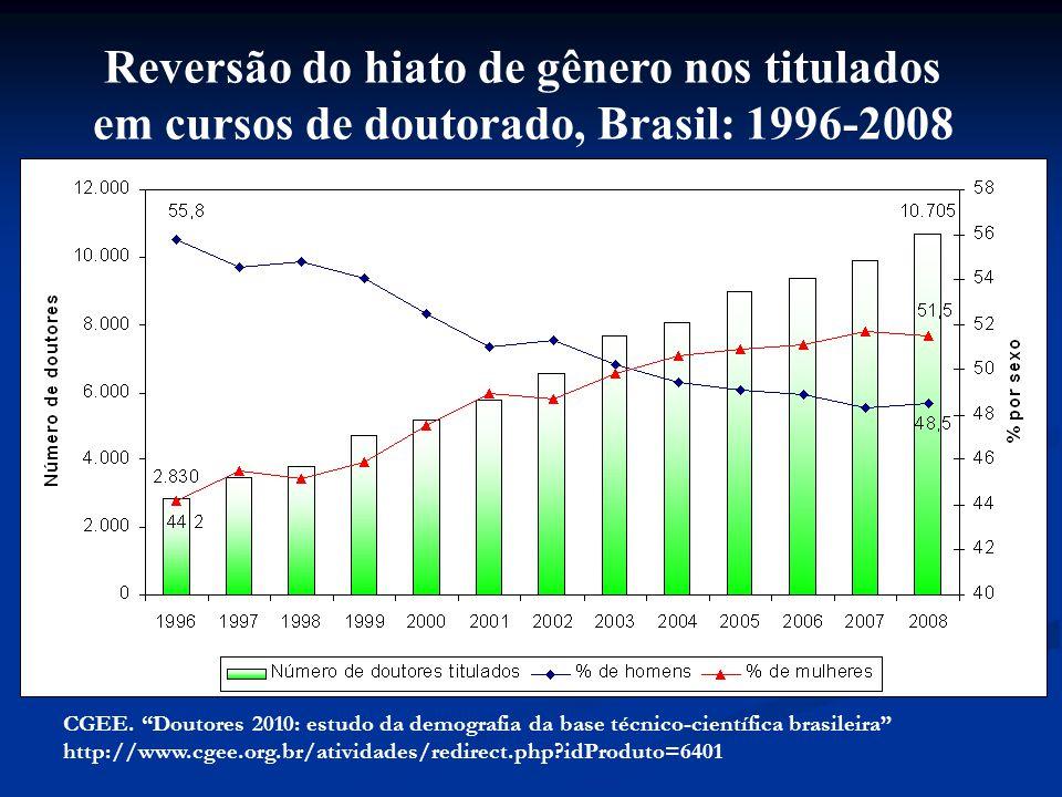 Reversão do hiato de gênero nos titulados em cursos de doutorado, Brasil: 1996-2008