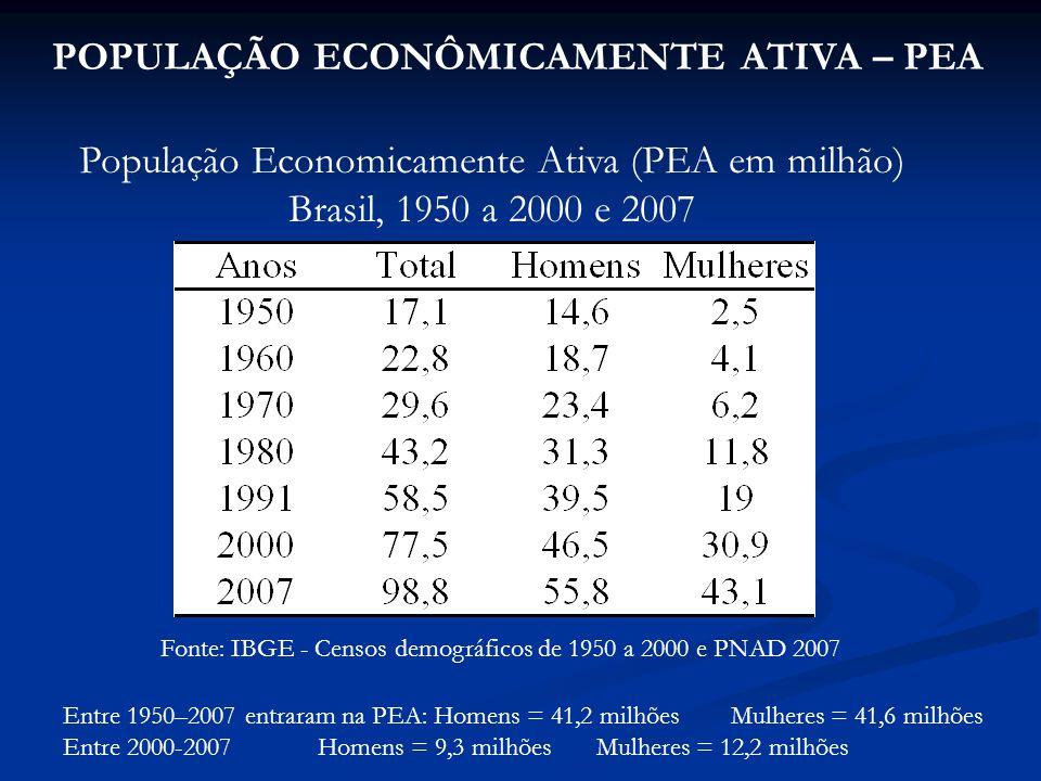 População Economicamente Ativa (PEA em milhão)