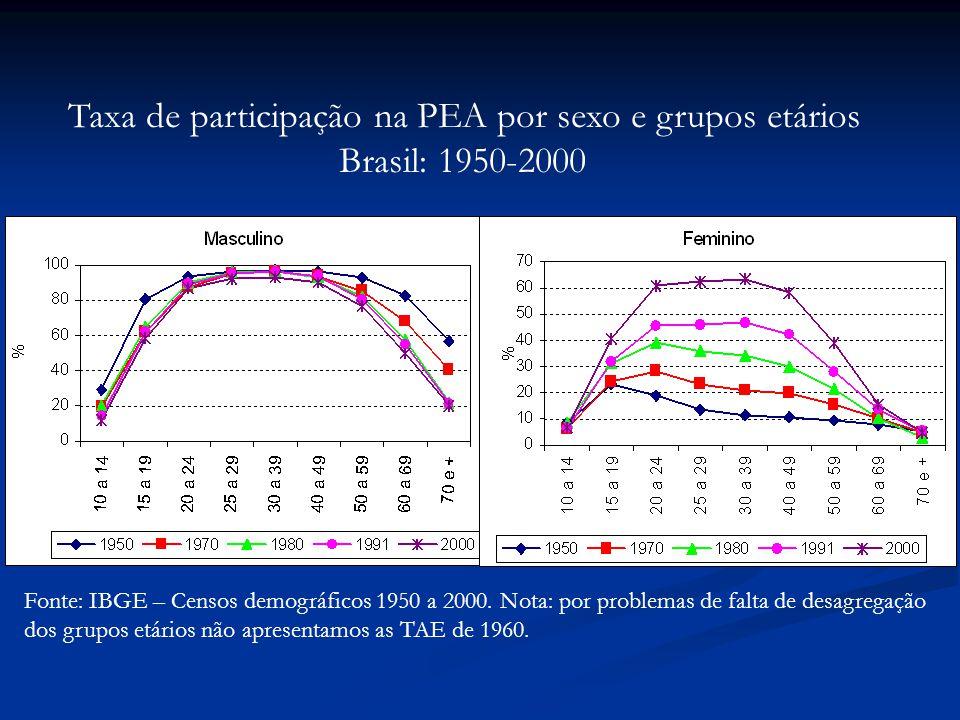 Taxa de participação na PEA por sexo e grupos etários
