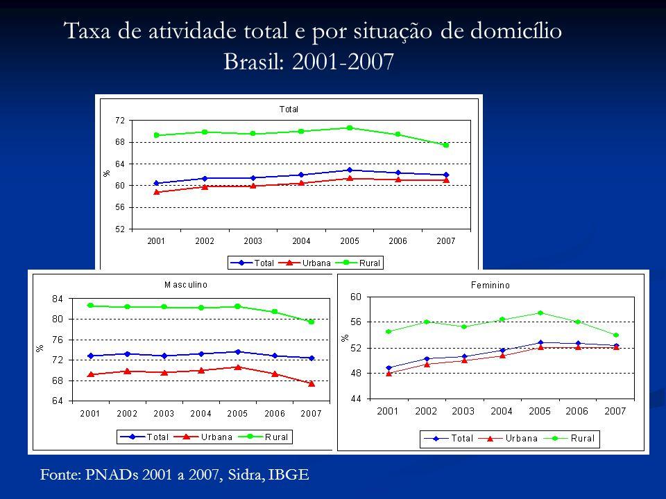 Taxa de atividade total e por situação de domicílio