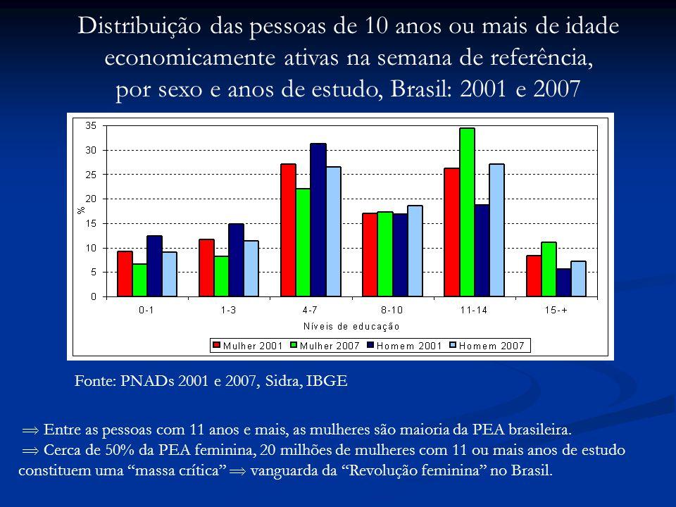 por sexo e anos de estudo, Brasil: 2001 e 2007