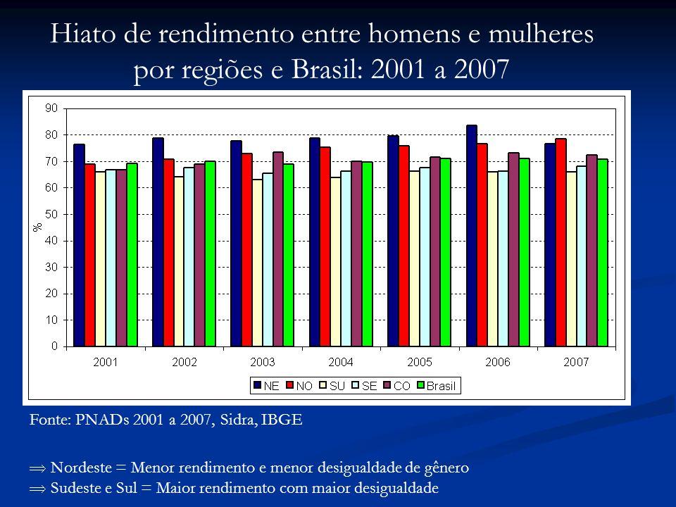 Hiato de rendimento entre homens e mulheres