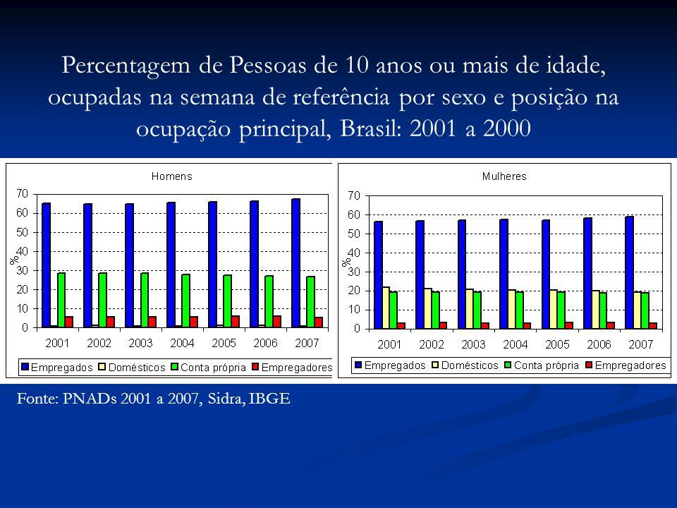 Percentagem de Pessoas de 10 anos ou mais de idade, ocupadas na semana de referência por sexo e posição na ocupação principal, Brasil: 2001 a 2000