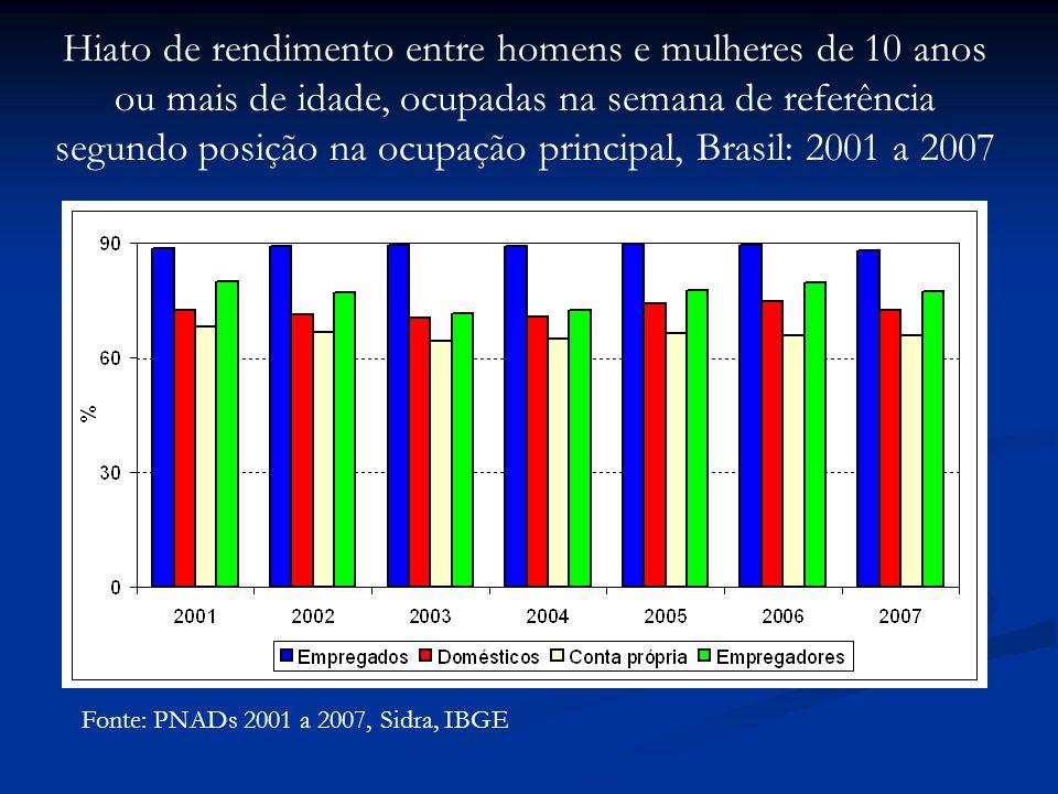 Hiato de rendimento entre homens e mulheres de 10 anos