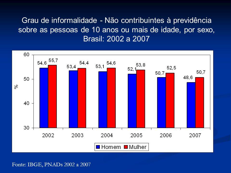 Grau de informalidade - Não contribuintes à previdência sobre as pessoas de 10 anos ou mais de idade, por sexo, Brasil: 2002 a 2007