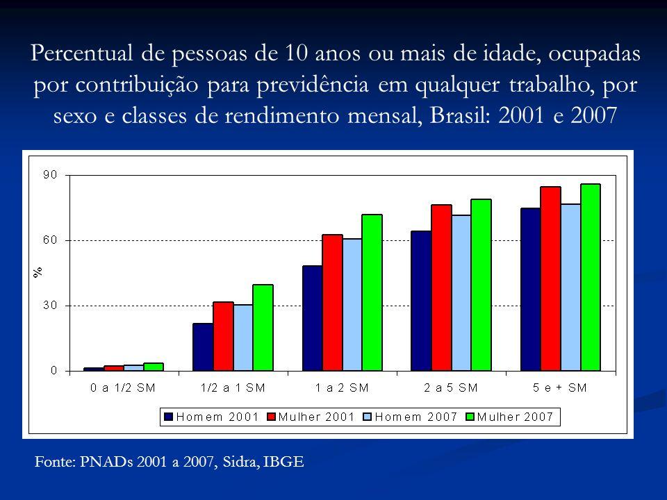 Percentual de pessoas de 10 anos ou mais de idade, ocupadas por contribuição para previdência em qualquer trabalho, por sexo e classes de rendimento mensal, Brasil: 2001 e 2007
