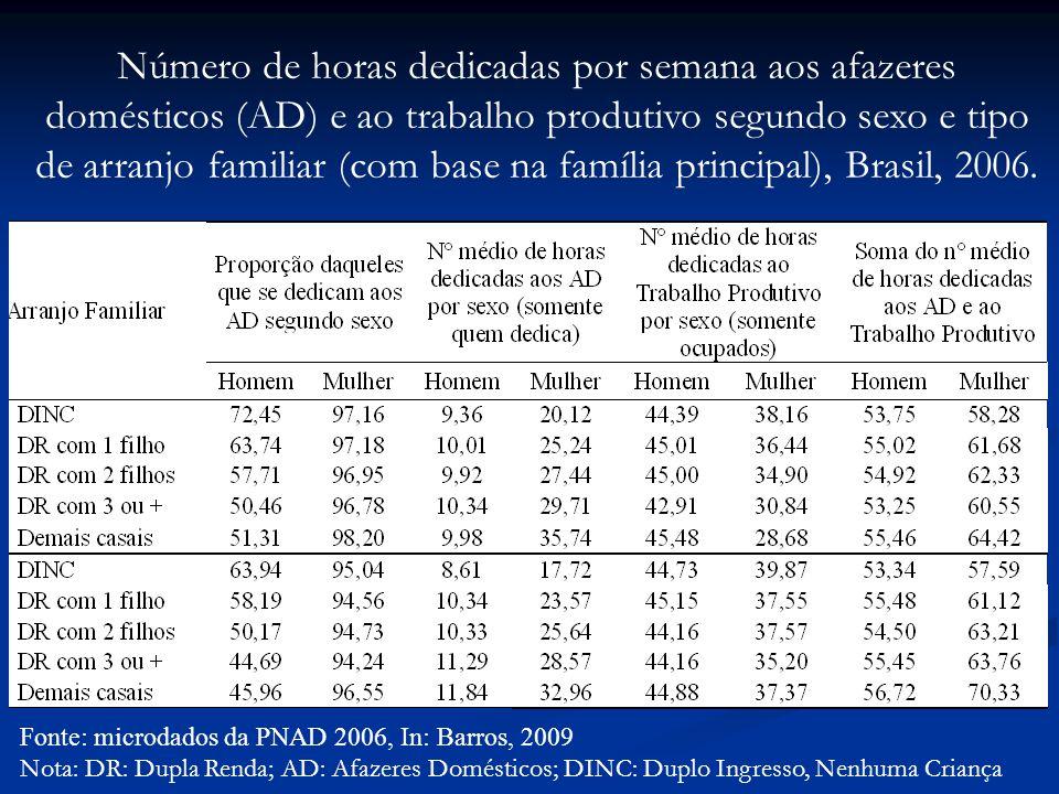 Número de horas dedicadas por semana aos afazeres domésticos (AD) e ao trabalho produtivo segundo sexo e tipo de arranjo familiar (com base na família principal), Brasil, 2006.