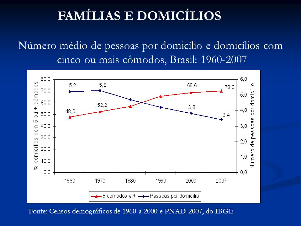 FAMÍLIAS E DOMICÍLIOS Número médio de pessoas por domicílio e domicílios com. cinco ou mais cômodos, Brasil: 1960-2007.
