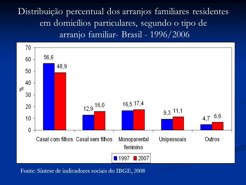 Distribuição percentual dos arranjos familiares residentes