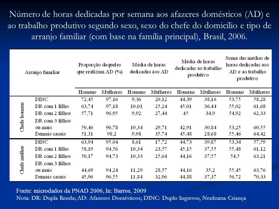 Número de horas dedicadas por semana aos afazeres domésticos (AD) e ao trabalho produtivo segundo sexo, sexo do chefe do domicílio e tipo de arranjo familiar (com base na família principal), Brasil, 2006.
