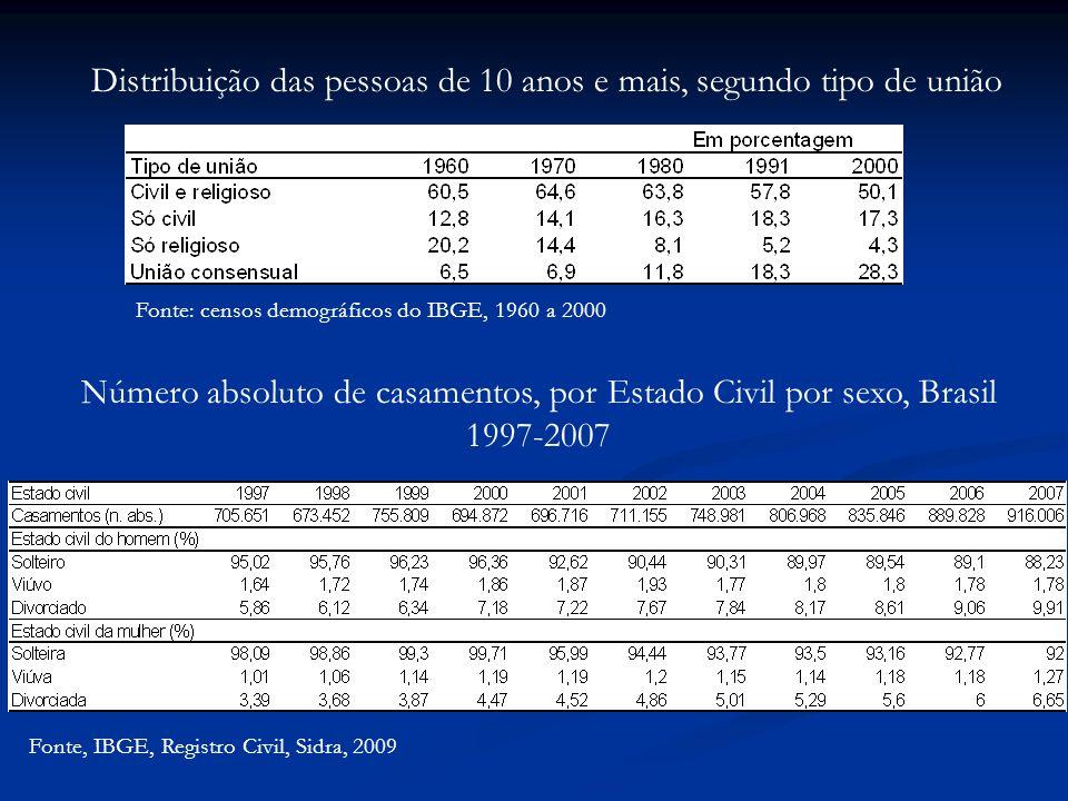 Distribuição das pessoas de 10 anos e mais, segundo tipo de união