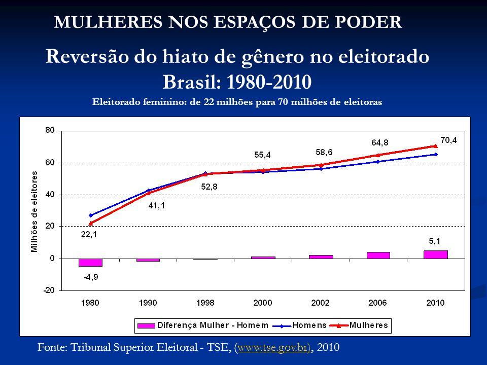 Reversão do hiato de gênero no eleitorado Brasil: 1980-2010